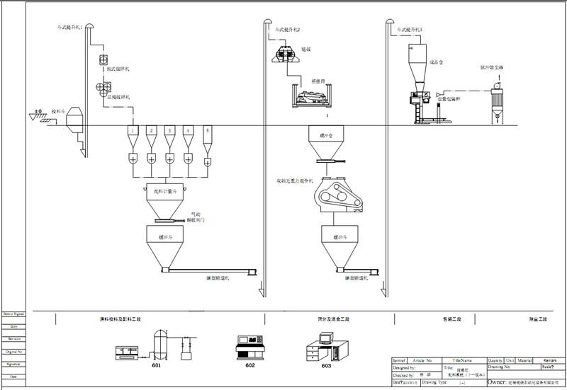 【水溶性肥料生产工艺流程图及说明】